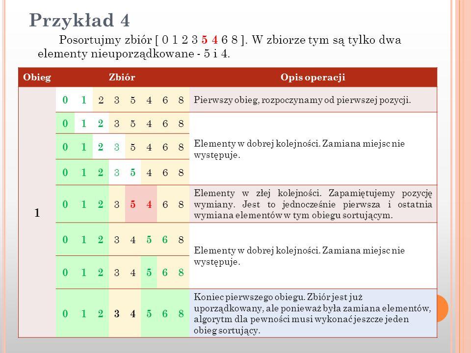 Przykład 4 Posortujmy zbiór [ 0 1 2 3 5 4 6 8 ]. W zbiorze tym są tylko dwa elementy nieuporządkowane - 5 i 4.